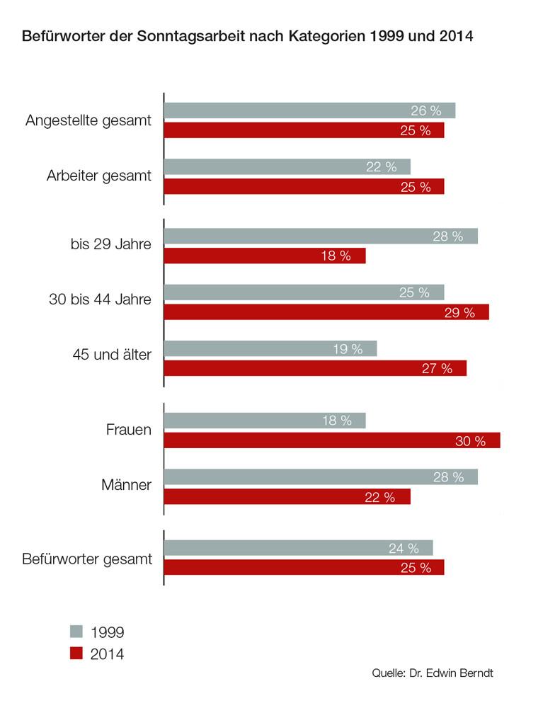 Grafik Befürworter der Sonntagsarbeit 1999 und 2014 © Grafik Sonntagsarbeit