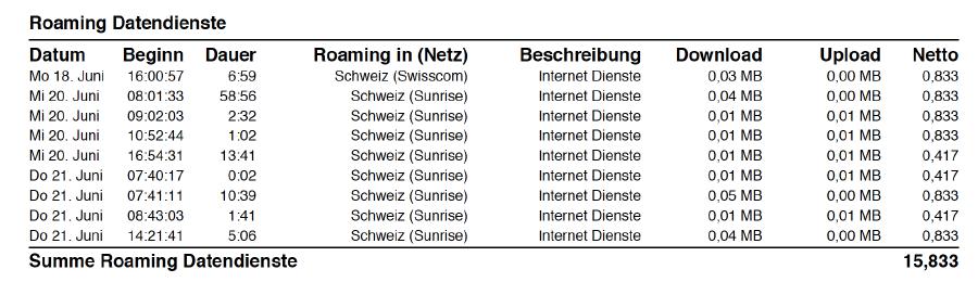 Rechnung mit Roaminggebühren © Bildschirmfoto, AK Vorarlberg