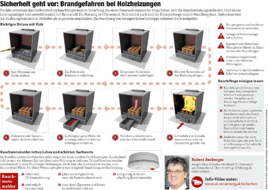 Brandgefahren bei Holzheizungen © Grafik: KEYSTONE, Quelle: Robert Seeberger, Arbeiterkammer, Brandverhütung Vorarlberg, AK Vorarlberg