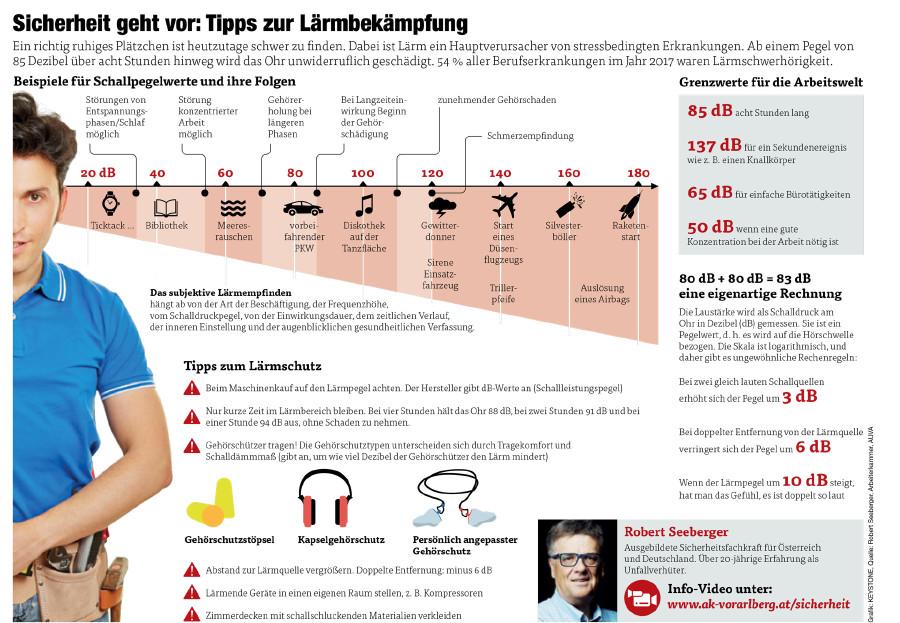 Grafik Tipps zur Lärmbekämpfung © Grafik: KEYSTONE, Quelle: Robert Seeberger, Arbeiterkammer, AUVA