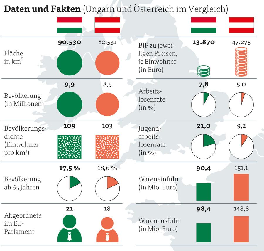 Daten und Fakten Ungarn © Quelle: APA, Deutsches Statistisches Bundesamt, Grafik & Fotos: KEYSTONE