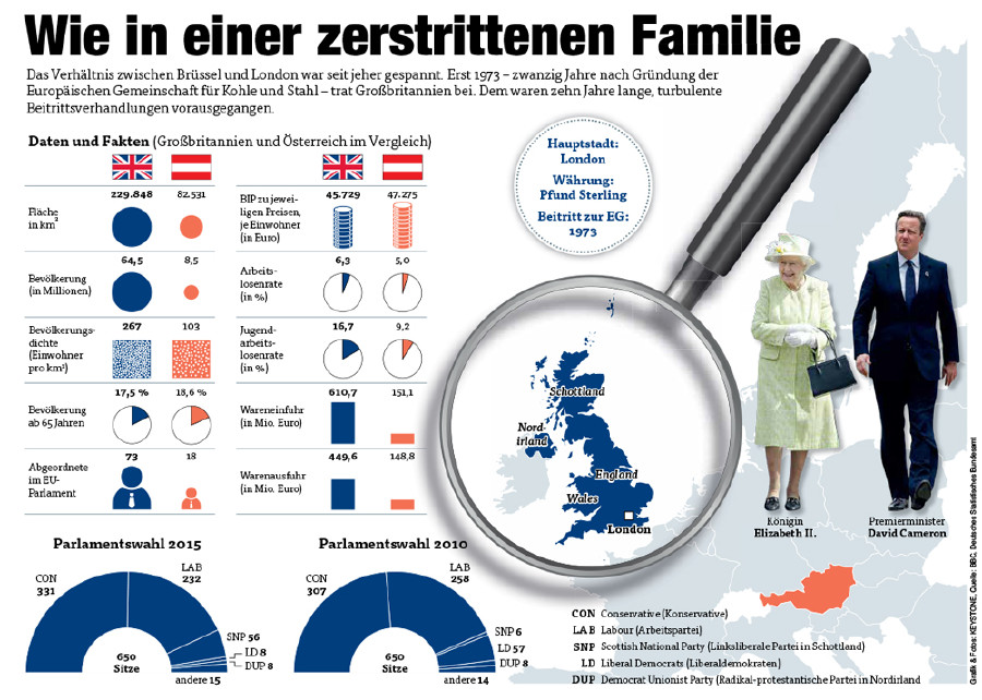 Daten und Fakten © Quelle: BBC, Deutsches Statistisches Bundesamt, Grafik & Fotos: KEYSTONE