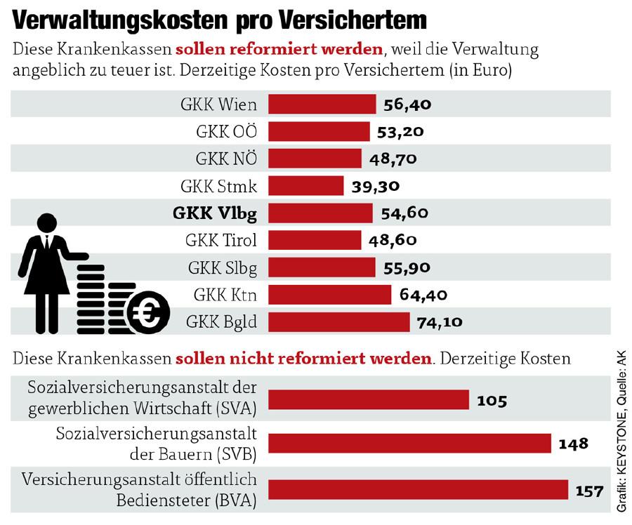 Grafik Verwaltungskosten pro Versichertem © GRAFIK: Keystone QUELLE: AK