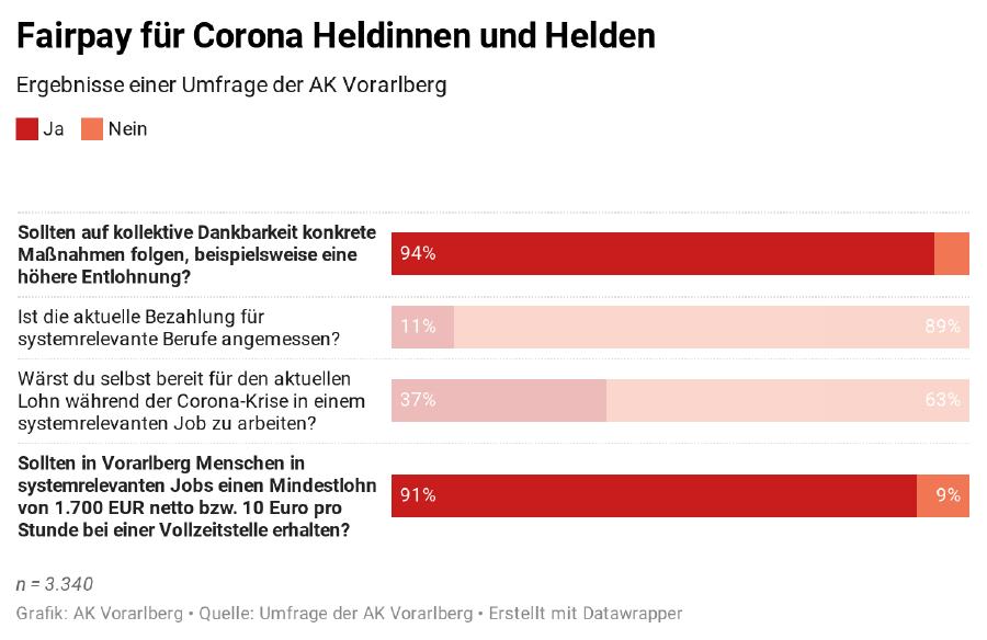 Grafik Fairpay für Corona HeldInnen © Grafik: AK Vorarlberg Quelle: Umfrage der AK Vbg , erstellt mit Datawrapper