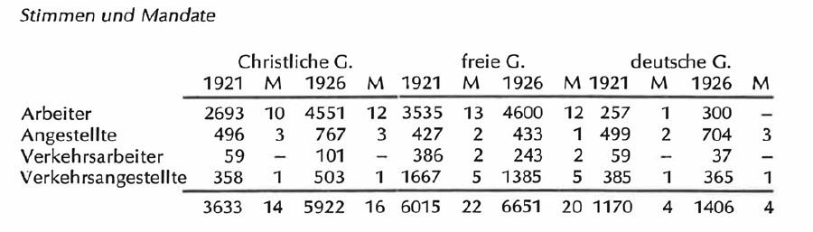 Tabelle Wahlergebnis 1926 © Scan aus dem Buch