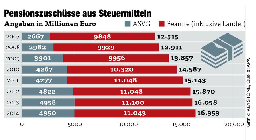 Pensionszuschüsse aus Steuermitteln © Quelle: APA, Grafik: KEYSTONE