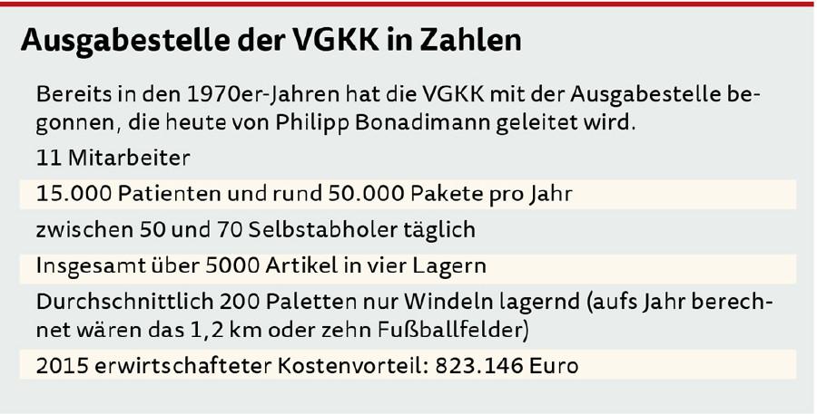 Ausgabestelle der VGKK in Zahlen © AK Vbg