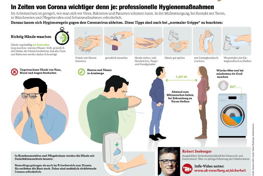 Grafik Hygiene und Sicherheitsabstand © Grafik: KEYSTONE-SDA, Quelle: Robert Seeberger, Arbeiterkammer