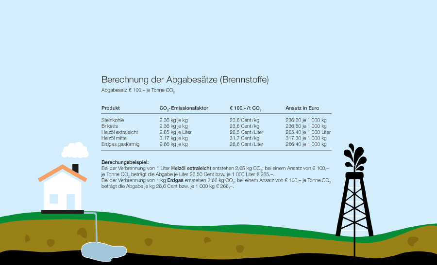 Berechnung der Abgabesätze (Brennstoffe) © montiert AK (soleilc1), stock.adobe.com