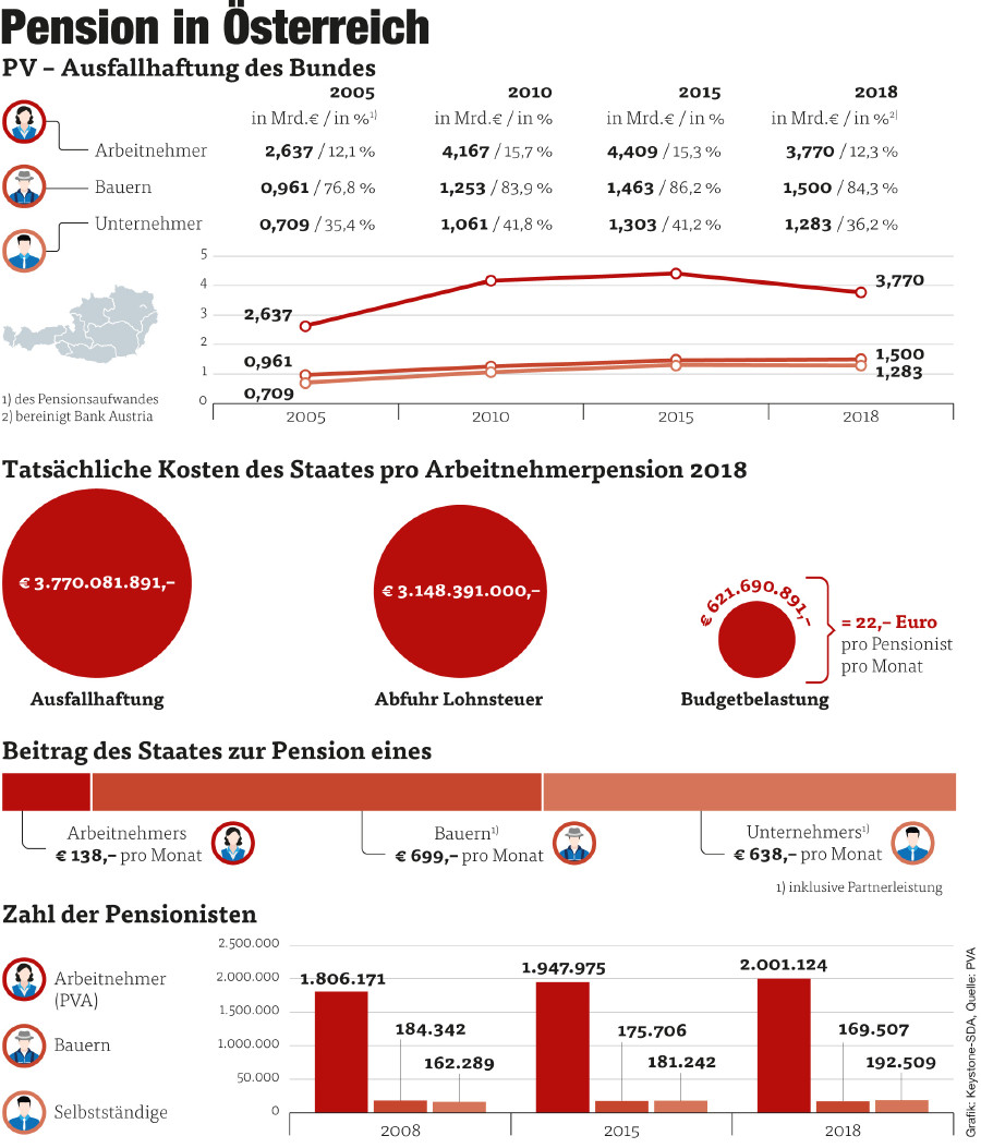 Pension in Österreich © Grafik: Keystone-SDA, Quelle: PVA