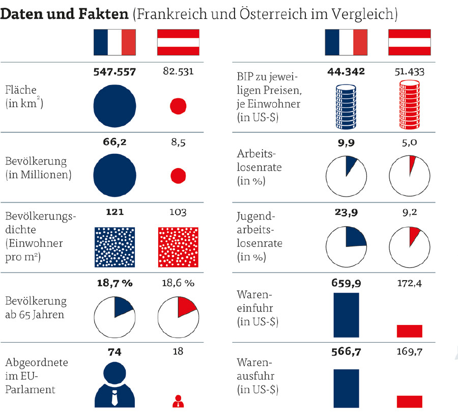 Daten und Fakten © Quelle: Französisches Innenministerium, Deutsches Statistisches Bundesamt, Grafik & Foto: KEYSTONE