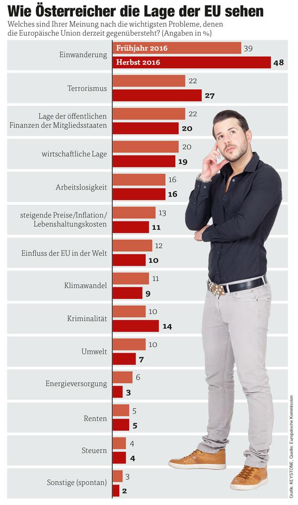 Wie Österreicher die Lage der EU sehen © Grafik: KEYSTONE, Quelle: Europäische Kommission, AK Vorarlberg