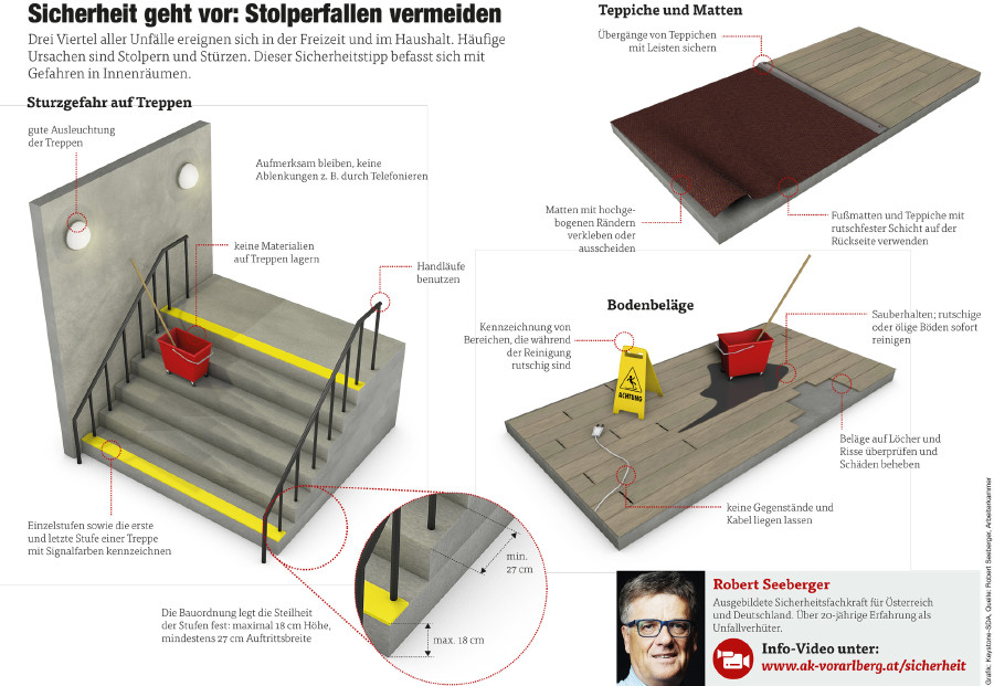 Grafik Stolperfallen vermeiden © Grafik: Keystone-SDA, Quelle: Robert Seeberger, Arbeiterkammer