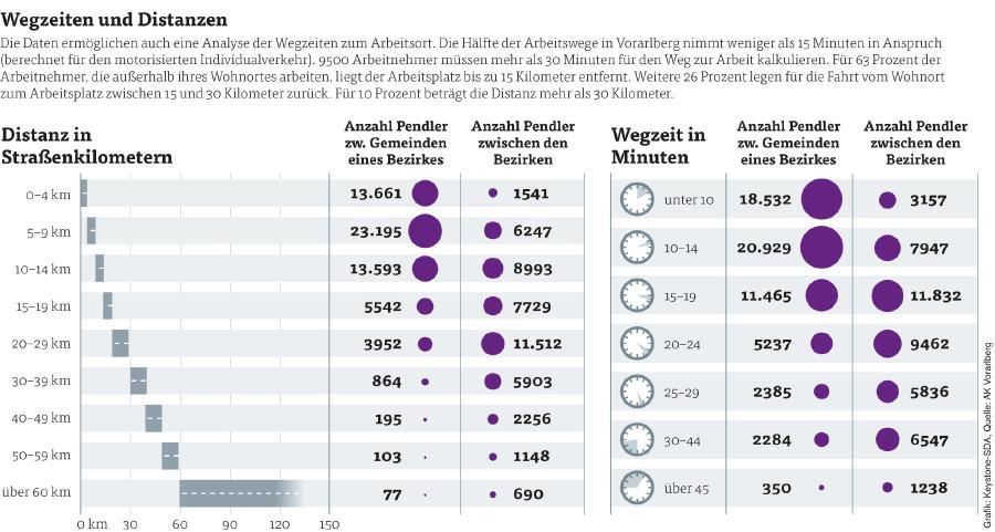 Grafik Wegzeiten und Distanzen © Grafik: Keystone-SDA, Quelle: AK Vorarlberg