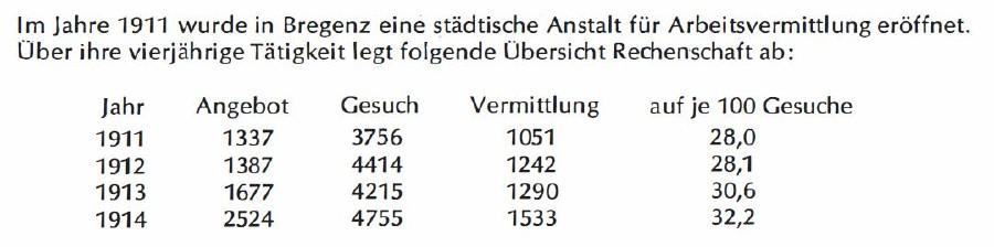Rechenschaftsbericht der Arbeitsvermittlung © Tabelle