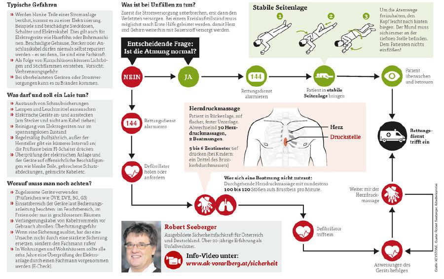 Richtiger Umgang mit elektrischem Strom © Grafik: KEYSTONE, Quelle: Robert Seeberger, Arbeiterkammer, AK Vorarlberg