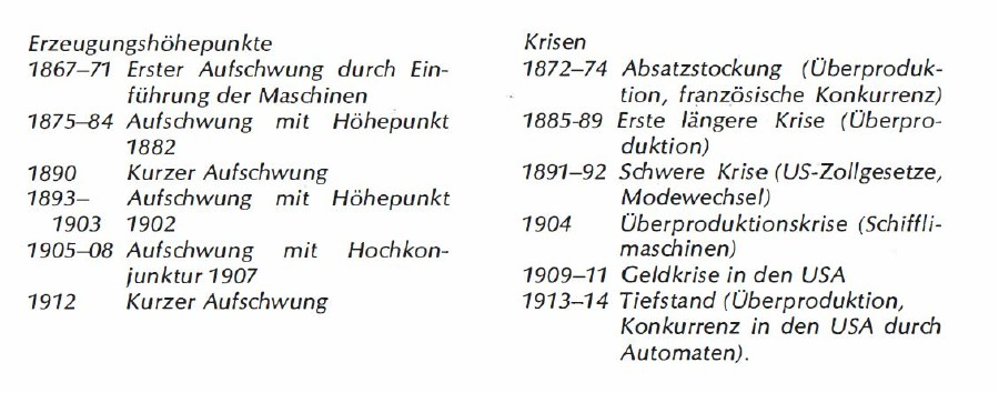 Konjunkturverlauf in der Stickereiindustrie © Tabelle