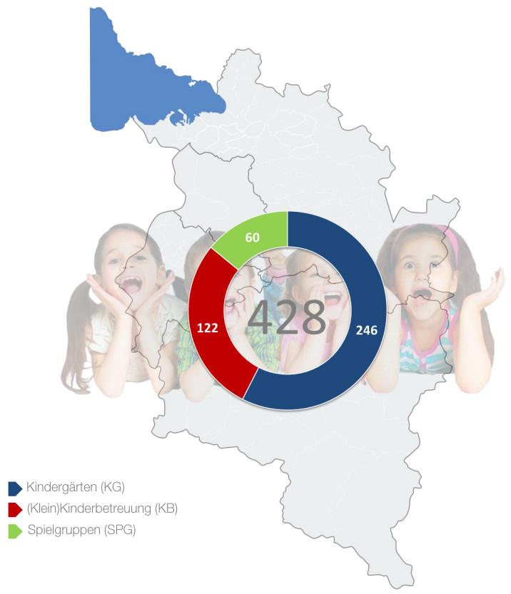 Kinderbetreuung in Vorarlberg © Grafik und Quelle: AK Vbg., depositphotos.com
