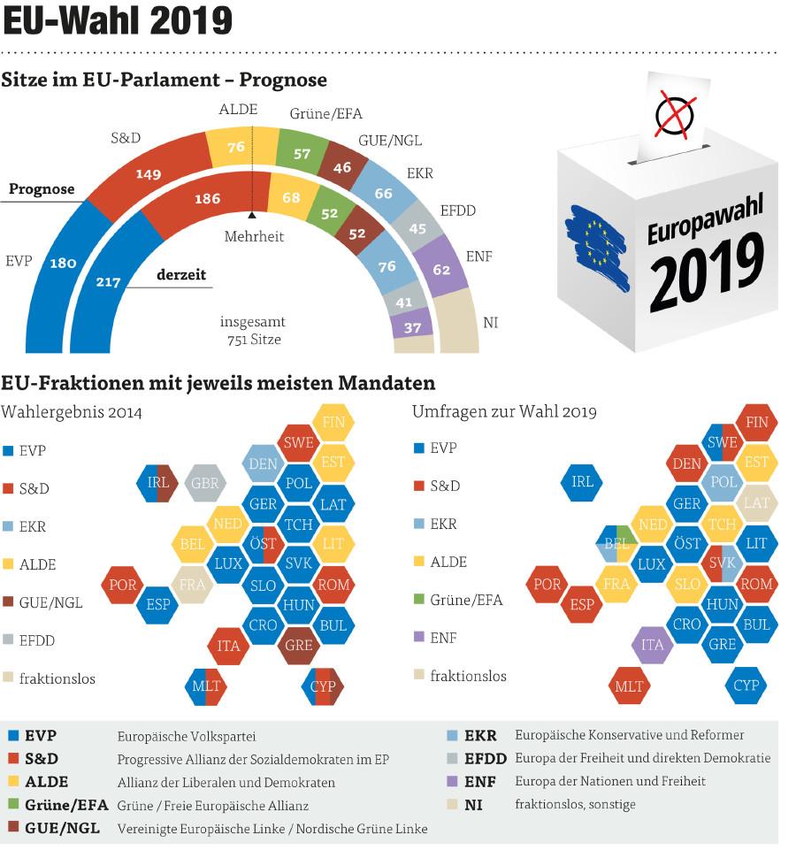 Grafik zur Europawahl 2019 © Grafik: Keystone-SDA, Quelle: EU-Parlament, APA, BMI