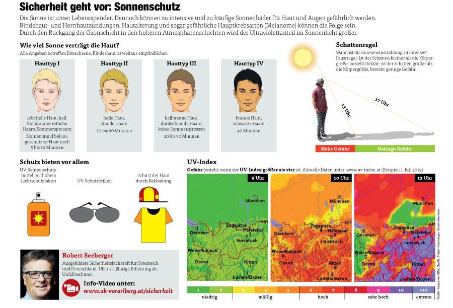 Tipps für den Sonnenschutz © Grafik: Keystone-SDA, Quelle: Robert Seeberger, Arbeiterkammer