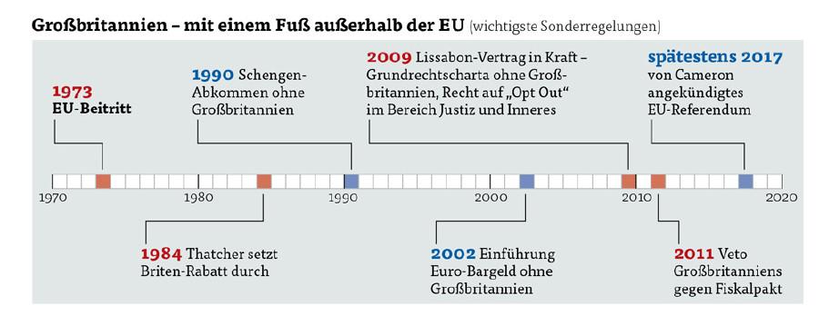 Großbritannien und die EU © AK, AK