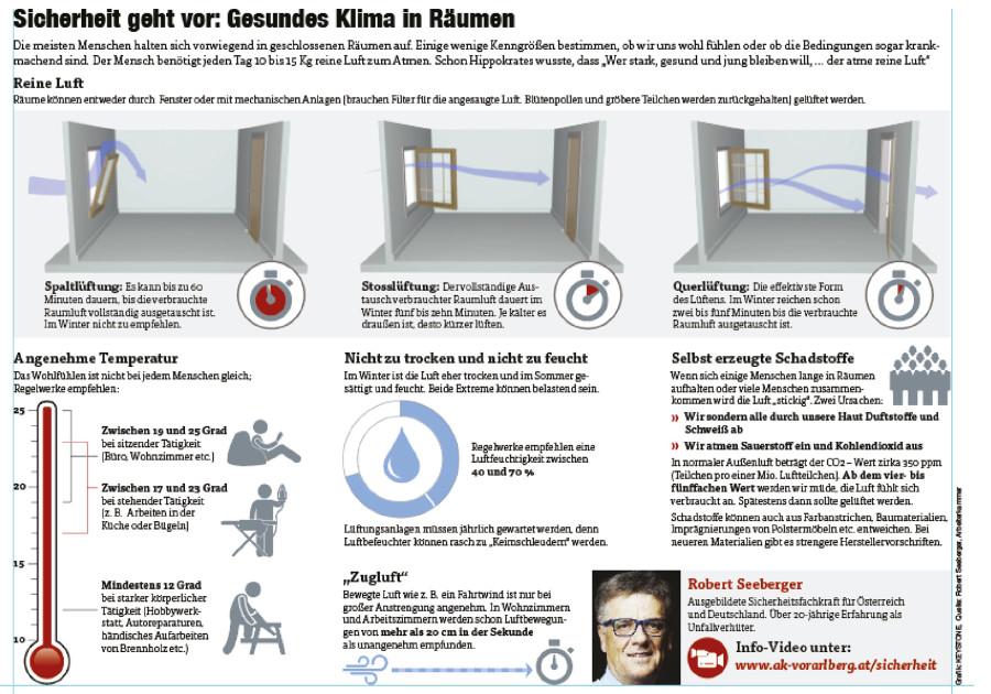 Grafik Gesundes Klima © Grafik: KEYSTONE, Quelle: Robert Seeberger, Arbeiterkammer