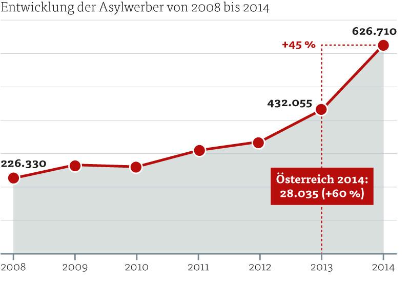 Entwicklung der Asylwerber von 2008 bis 2014 © Quelle: Eurostat, Grafik: KEYSTONE