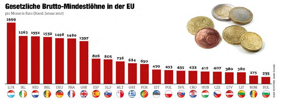 Mindestlöhne in der EU © Grafik: KEYSTONE Quelle: Eurostat, AK Vorarlberg