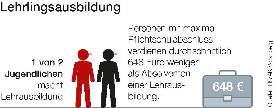Grafik Lehrausbildung © Quelle: IHS / AK Vorarlberg, AK