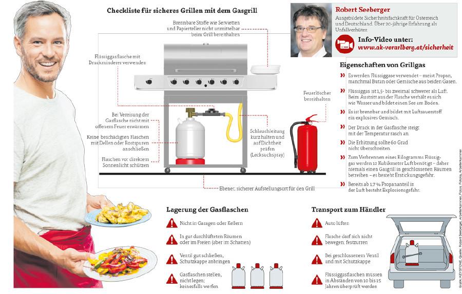 Checkliste für sicheres Grillen mit dem Gasgrill © Grafik: KEYSTONE, Quelle: Robert Seeberger, Arbeiterkammer, Fotos: Fotolia, Arbeiterkammer, AK Vorarlberg