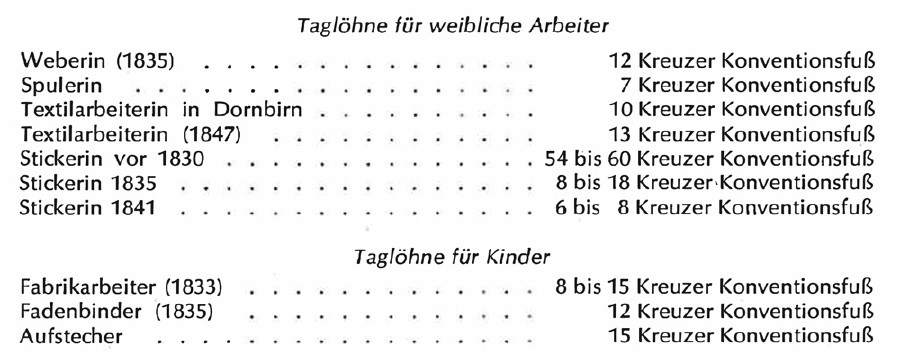 Tagelöhne für weibliche Arbeiter und Kinder © Tabelle