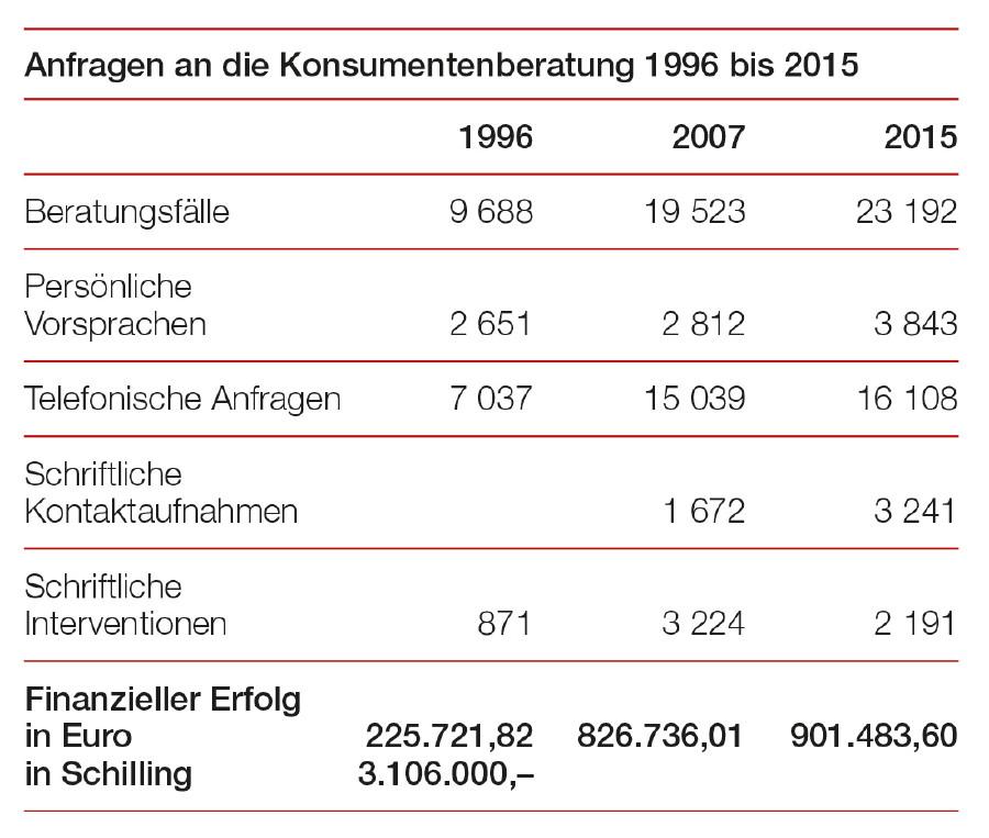 Anfragen an die Konsumentenberatung 1996 bis 2015 © Tabelle