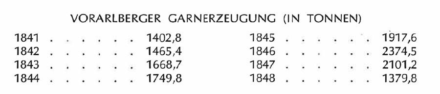 Vorarlberger Garnerzeugung in Tonnen © Tabelle