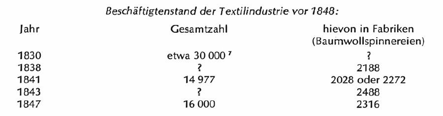Beschäftigtenstand der Textilindustrie vor 1848 © Tabelle