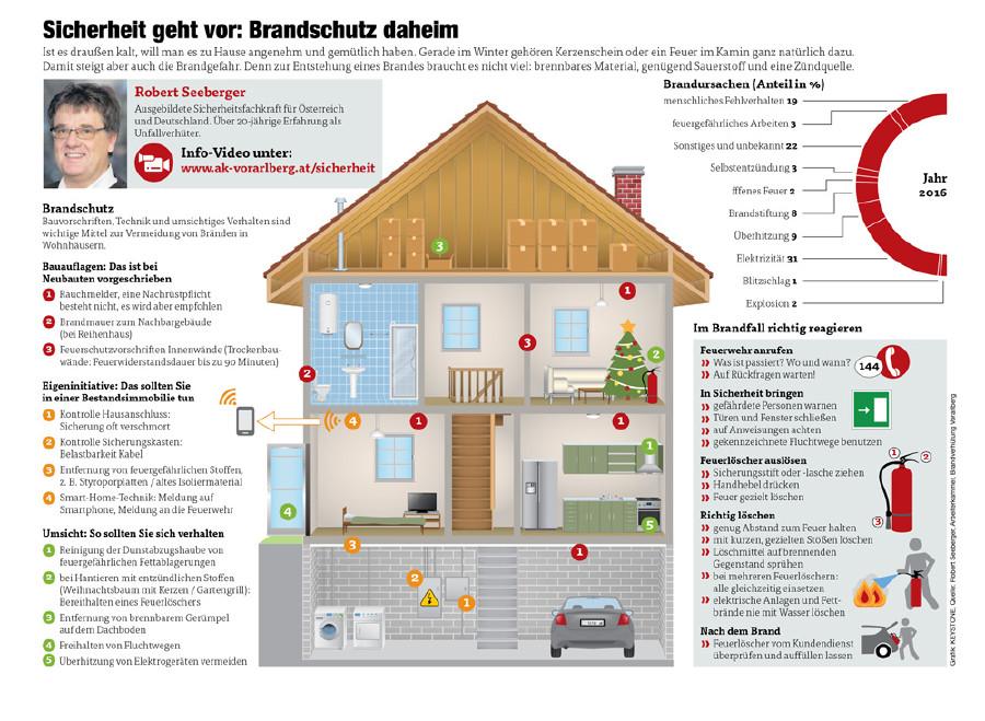 Brandschutz daheim © Grafik: KEYSTONE, Quelle: Robert Seeberger, Arbeiterkammer, Brandverhütung Vorarlberg, AK Vorarlberg