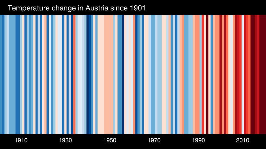 Temperaturentwicklung in Österreich seit 1901 © CC-BY-4.0 Ed Hawkins