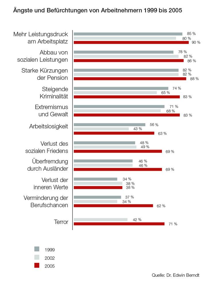 Ängste und Befürchtungen 1999 bis 2005 © Grafik Umfrage