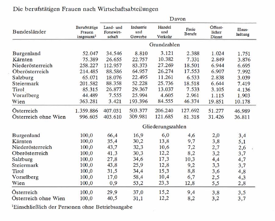 Frauenberufe nach Wirtschaftsabteilungen im Jahre 1961 © Tabelle