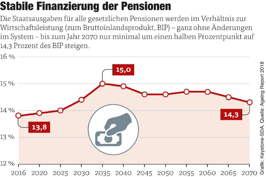 Grafik: Stabile Finanzierung der Pensionen © Grafik: Keystone-SDA, Quelle: Ageing Report 2018
