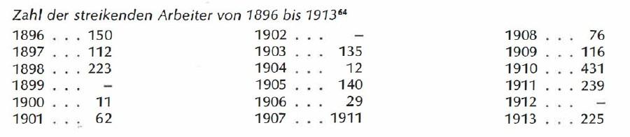 Zahl der streikenden Arbeiter 1896 bis 1913 © Tabelle