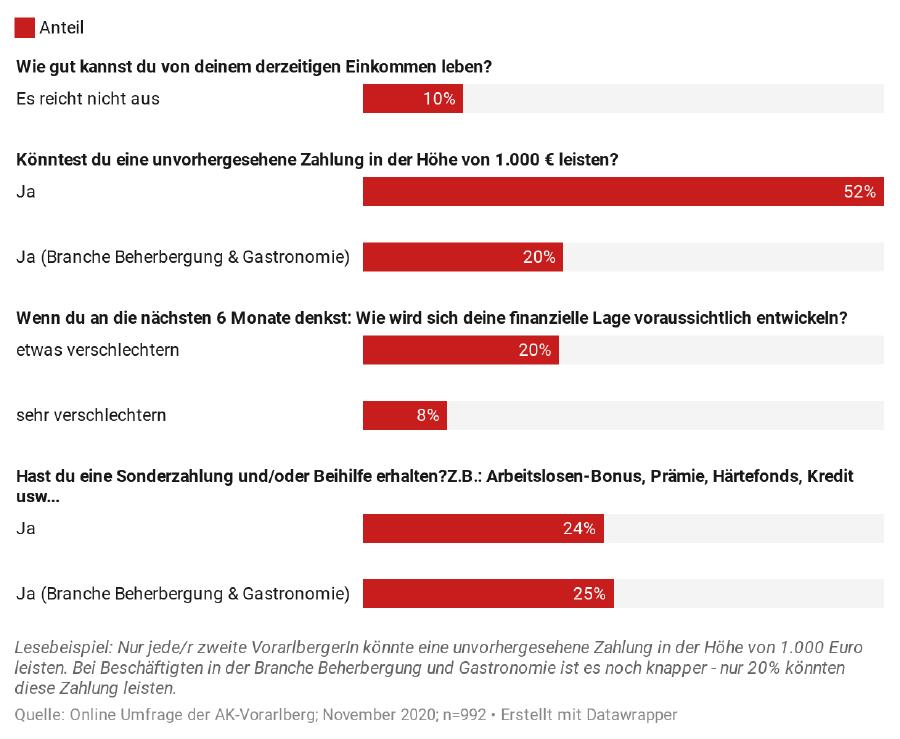 Diagramm, Auswertung zur Frage finanzielle Not © AK Vorarlberg