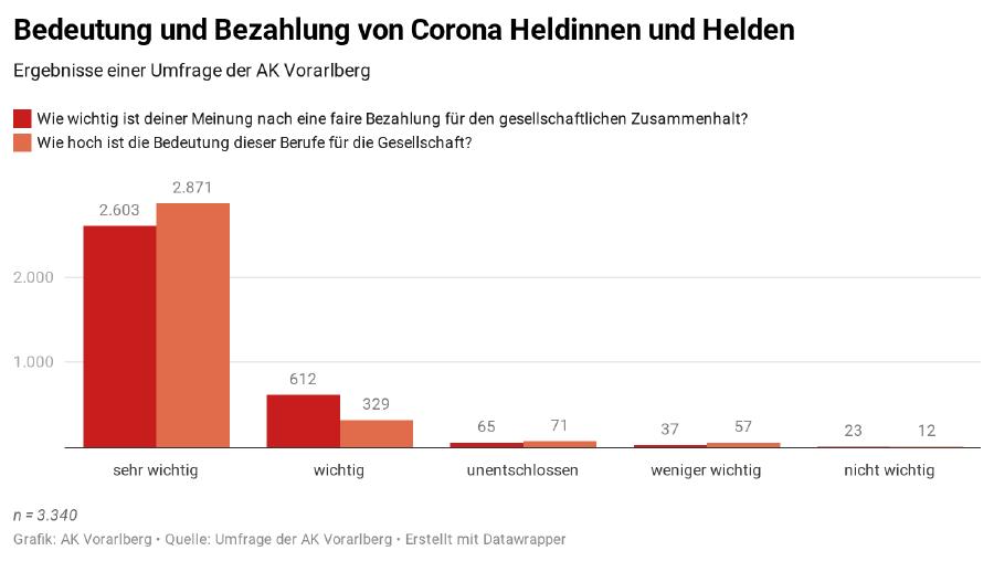 Grafik  Bedeutung und Bezahlung von Corona Heldinnen und Helden © Grafik: AK Vorarlberg Quelle: Umfrage der AK Vbg , erstellt mit Datawrapper
