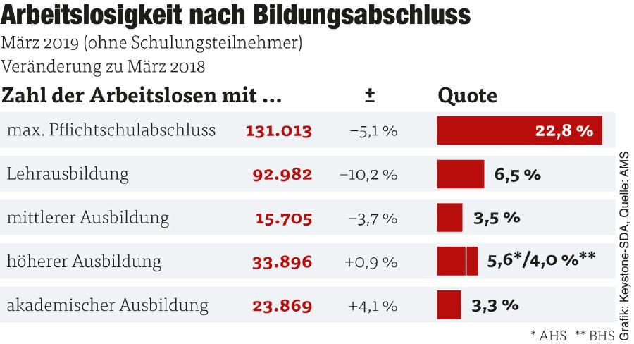 Statistik Arbeitslose nach Bildungsabschluss © Grafik: Keystone-SDA Quelle: AMS