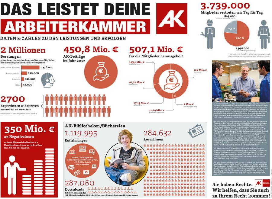 Das leistet deine AK © Grafik:KEYSTONE Quelle: Arbeiterkammer