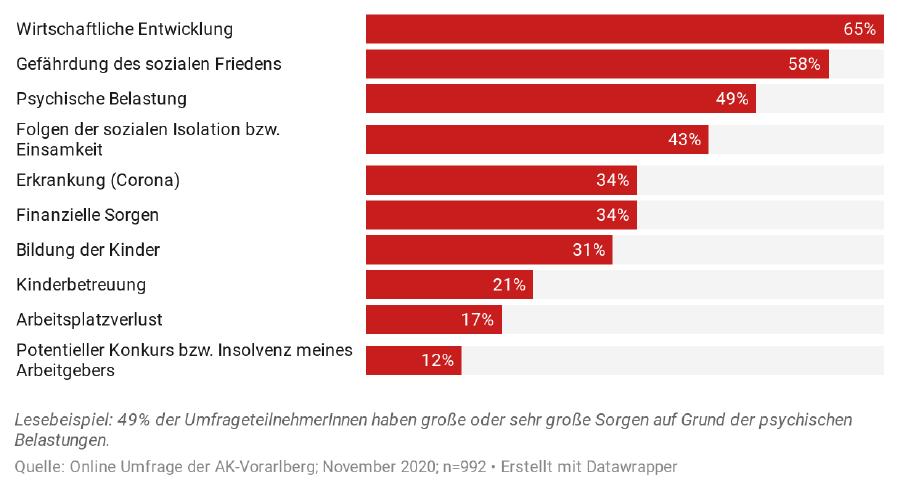 Auswertung zum Thema größte Sorgen, Balkendiagramm © AK Vorarlberg