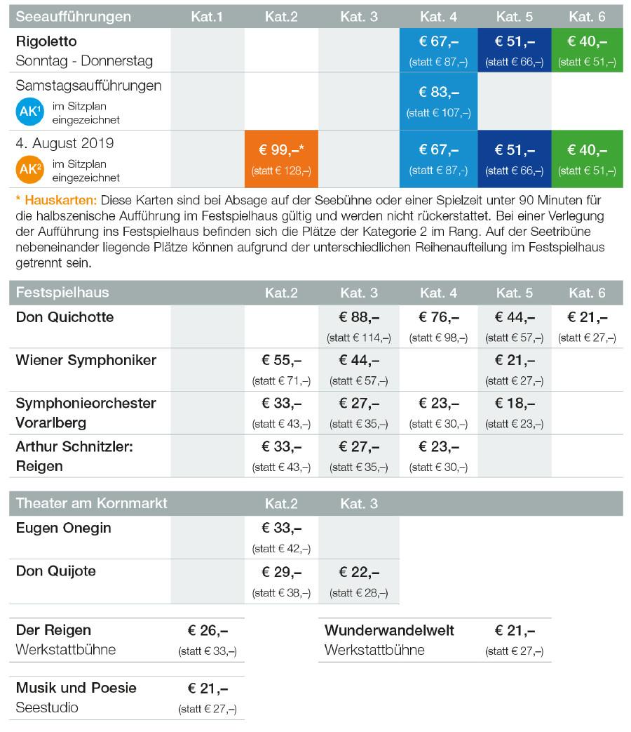 Kategorien und Preise © Tabelle