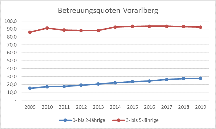 Grafik Betreuungsquoten Vorarlberg © Grafik