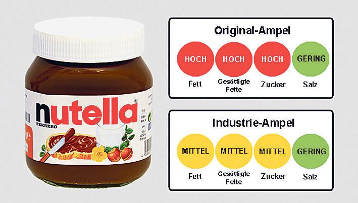Am Bei-spiel von Nutella wird der Unterschied der Ampeln deutlich © Grafik: Foodwatch, AK Vorarlberg