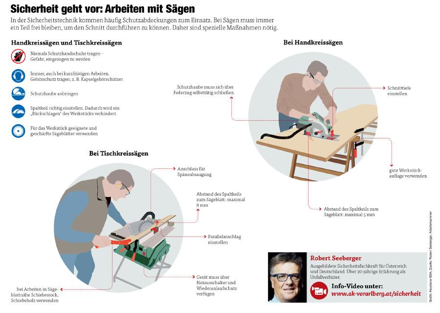 Tipps zum Arbeiten mit Sägen © Grafik: Keystone-SDA, Quelle: Robert Seeberger, Arbeiterkammer