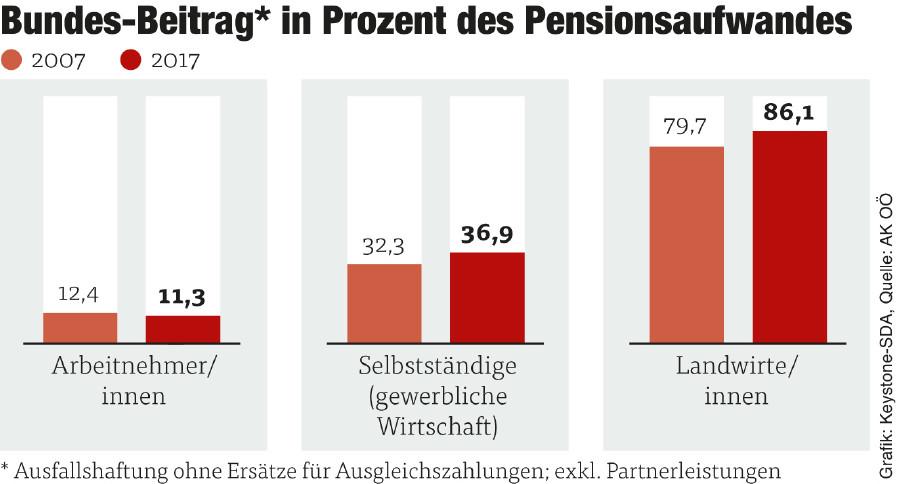 Grafik Bundes-Beitrag in Prozent des Pensionsaufwandes © Grafik: Keystone-SDA, Quelle: AK OÖ